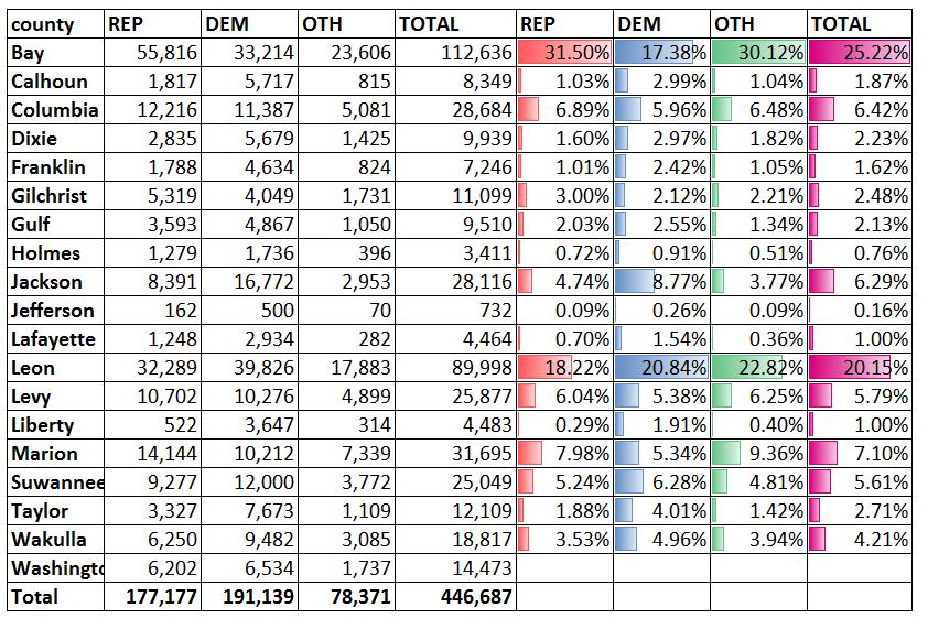 CD2 Stats
