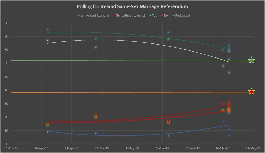 IrelandPolls2