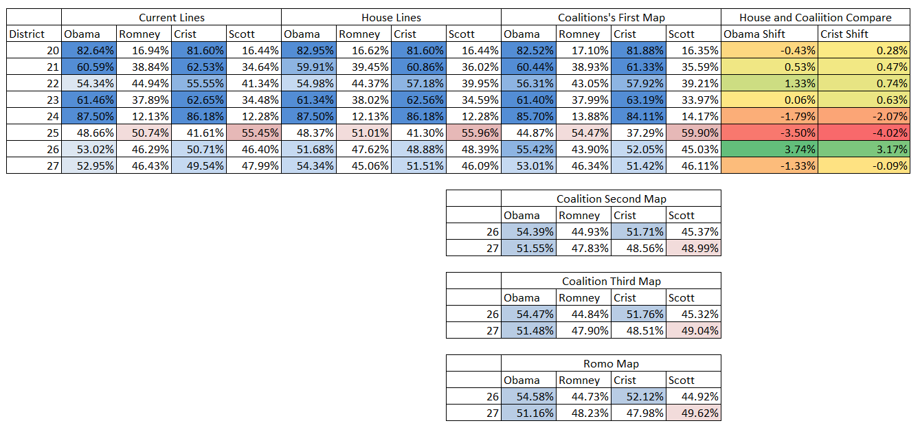 Table 1 Three Scenarios For Congressional District Presidential Vote Winners Based On The 2012 Two Party Vote
