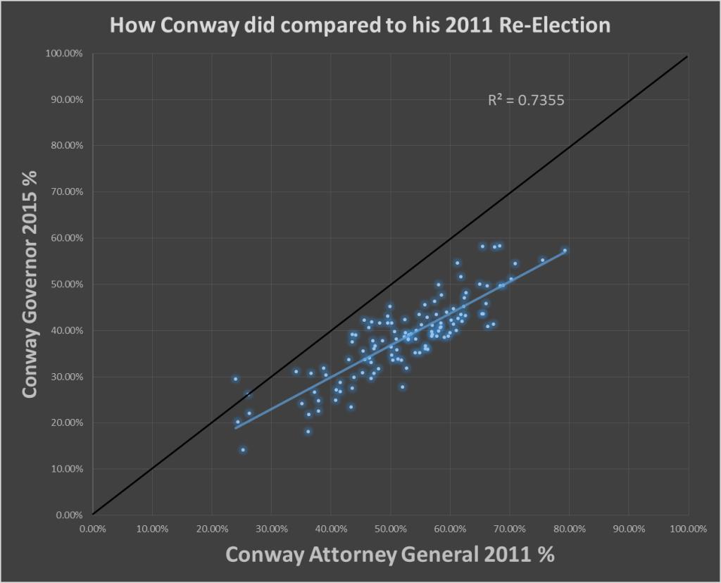 Conway Compare