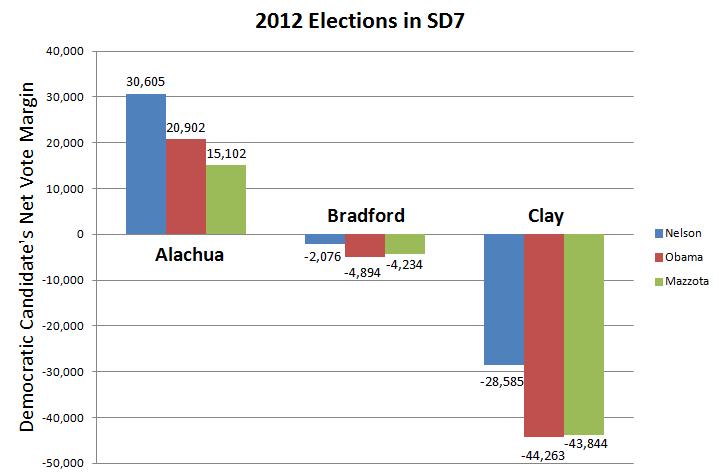 Election Bar graph