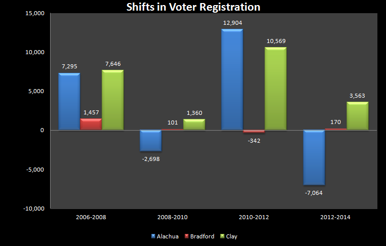 Shifts in Voter Reg