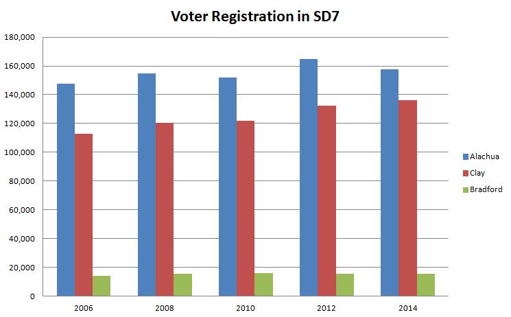Voter Reg Growth