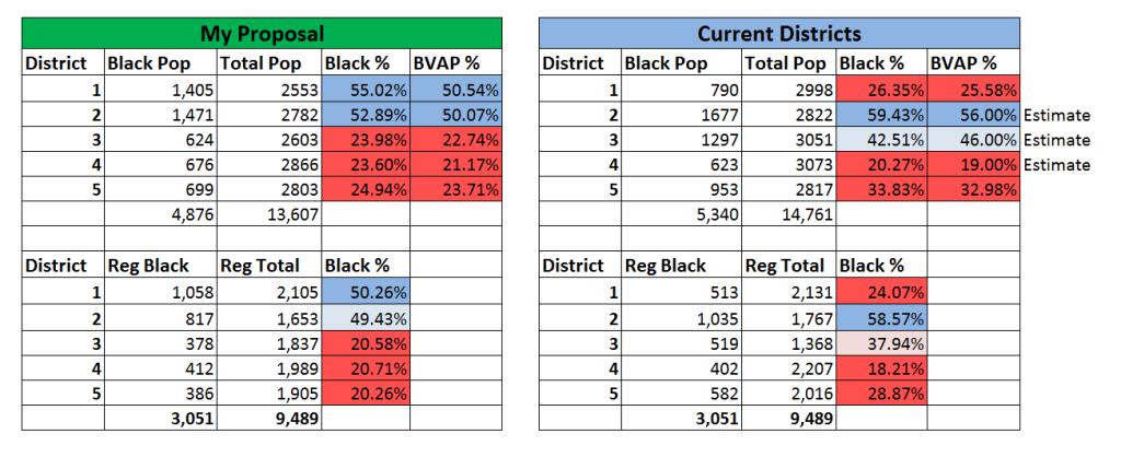Comparison District Stats