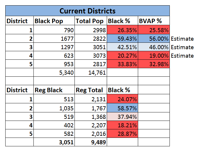 Current Districts Stats