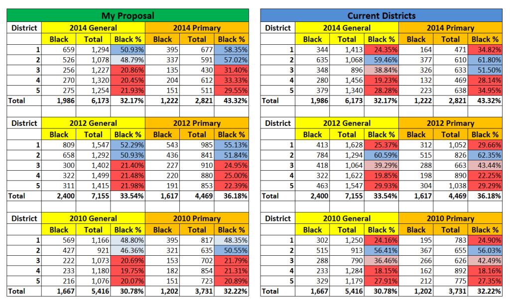 Gen Election Comparisons