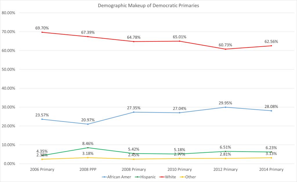 Dem Primary Percent
