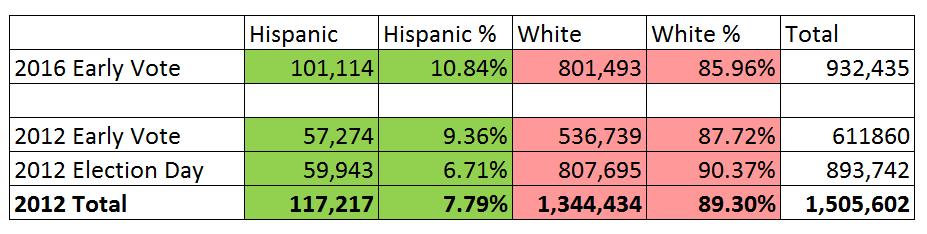 Hispanics GOP