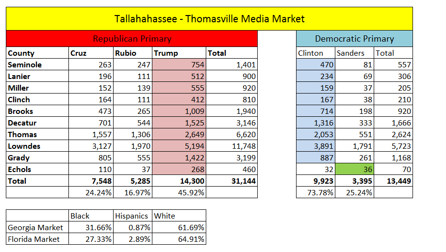 Tally Thomasville