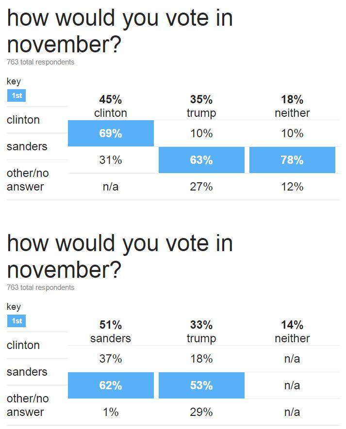 CNN Nov Vote Exit