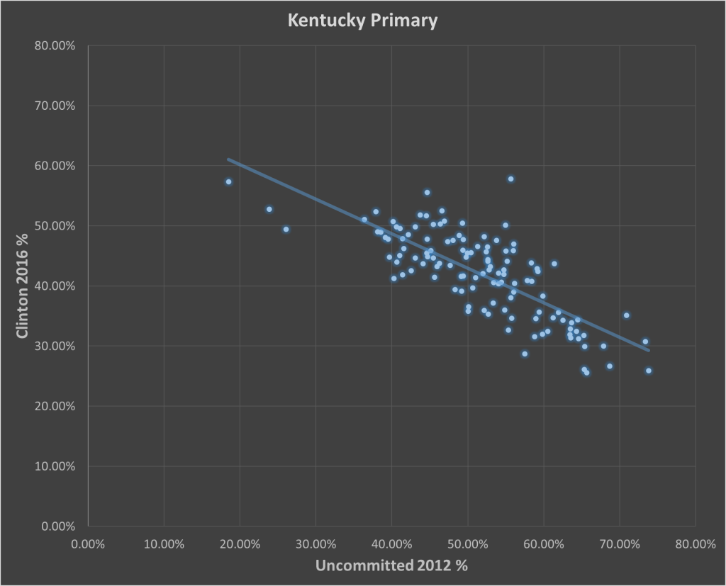 Kentucky Scatter