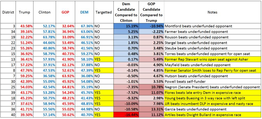 Senate Races