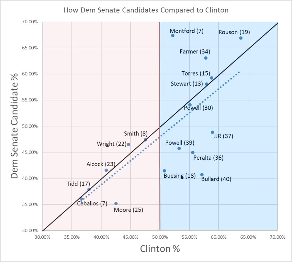Senate Scatter