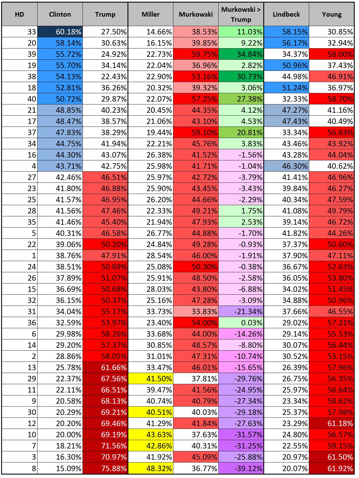 Alaska Results HD