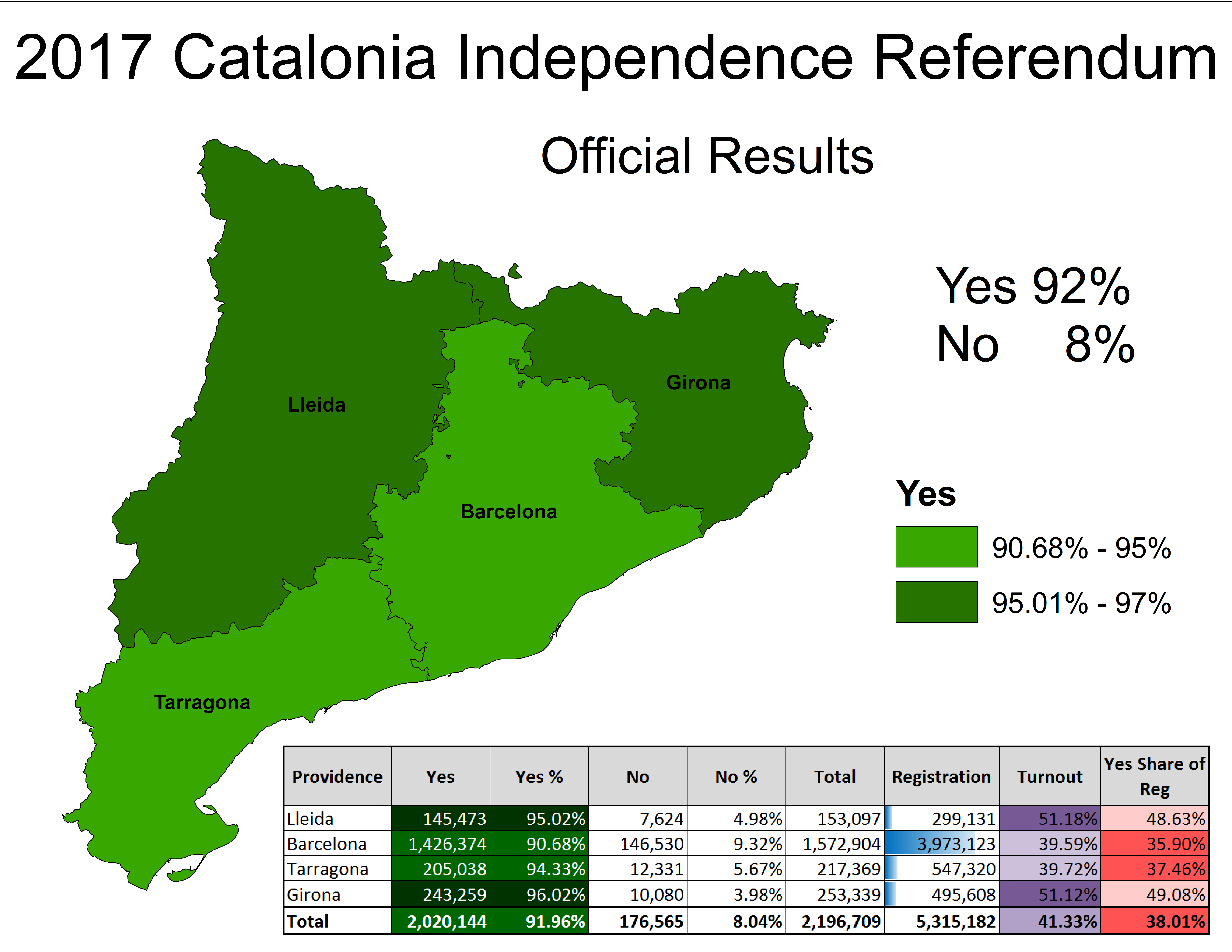 Does a Majority of Catalonia want to Secede from Spain A Look at