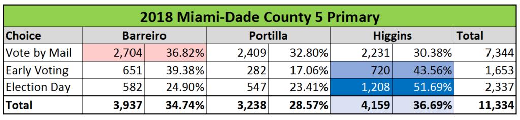 Miami Beach Runoff Election Results